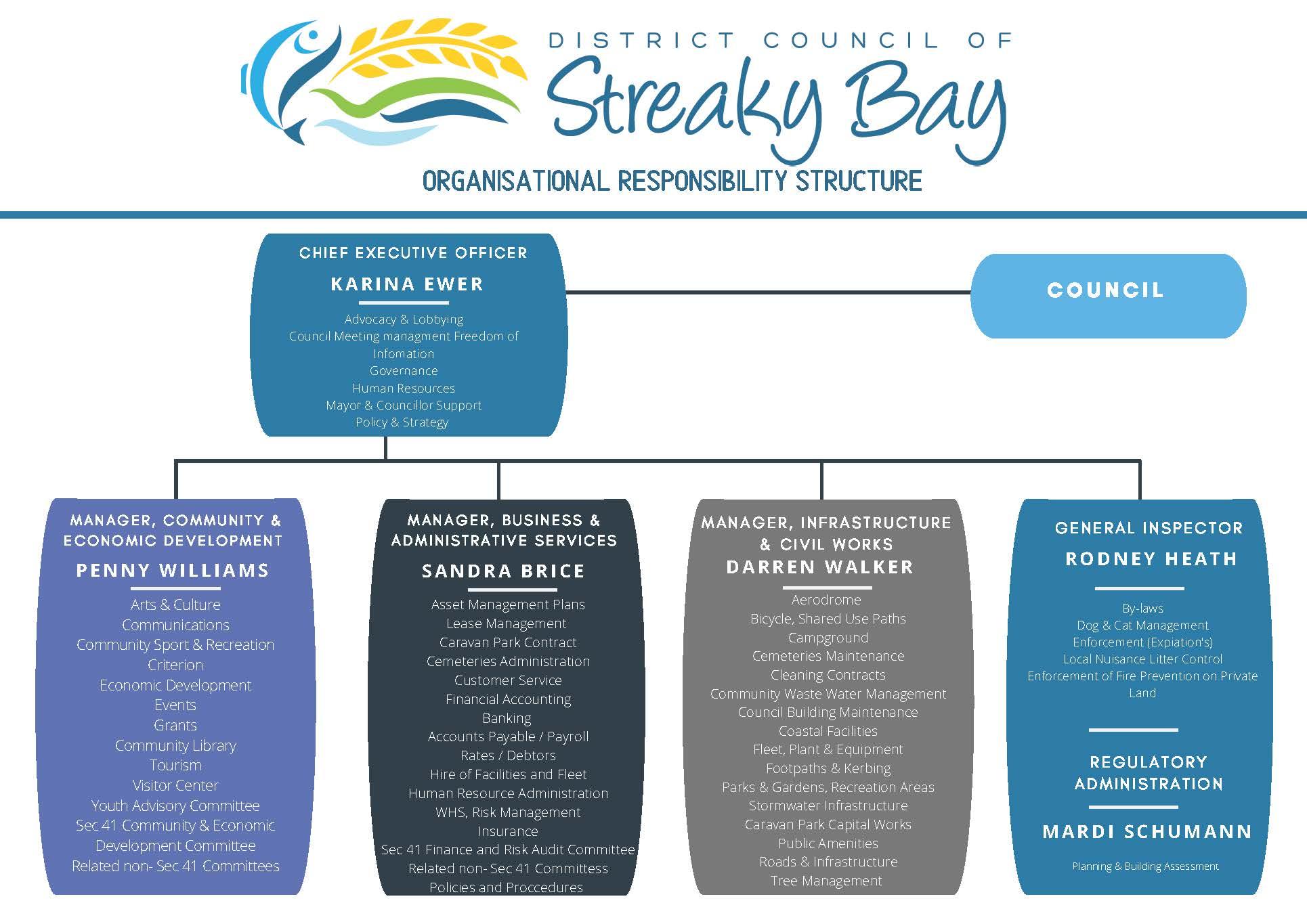 Council Responsible Areas